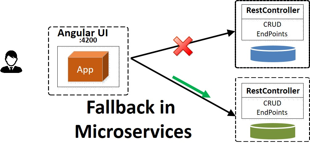 Microservices – How to Configure Fallback with Hystrix Circuit Breaker and Feign Client