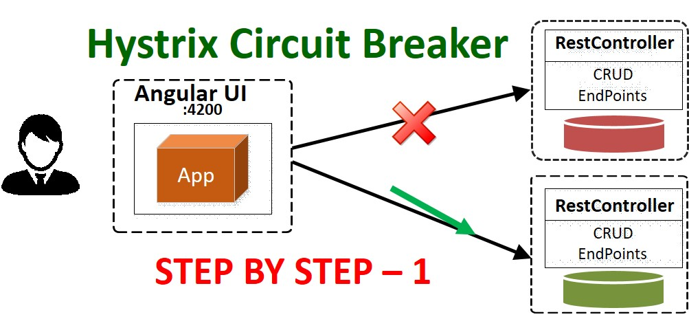 Hystrix Circuit Breaker – Step by Step Configuration With Feign Client – Part 1