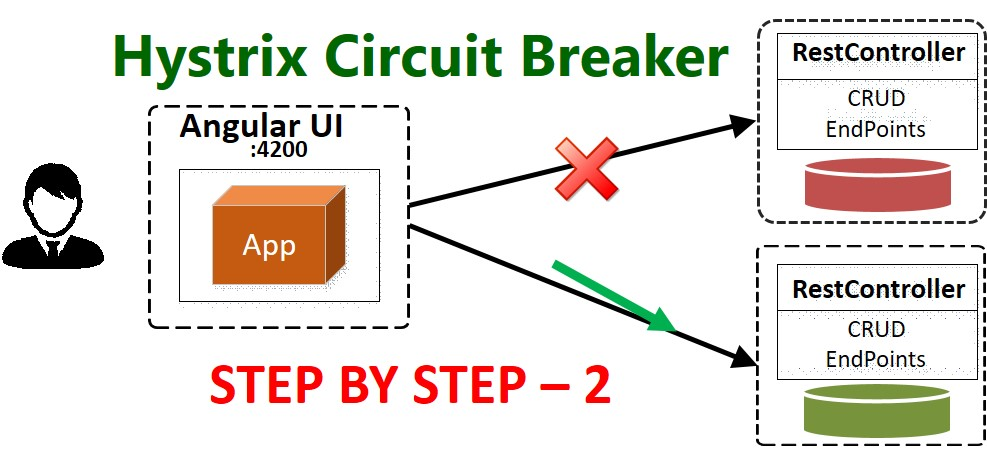 Hystrix Circuit Breaker – Step by Step Configuration With Feign Client – Part 2
