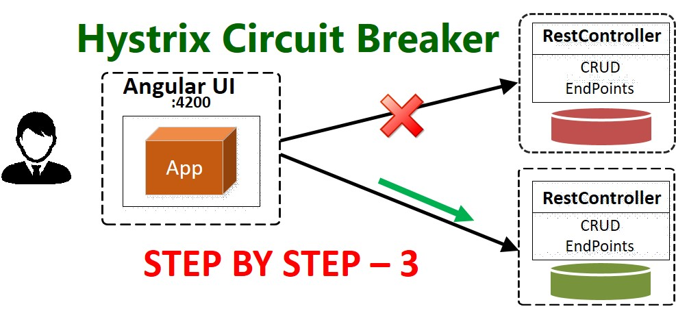 Hystrix Circuit Breaker – Step by Step Configuration With Feign Client – Part 3 (Angular UI App)