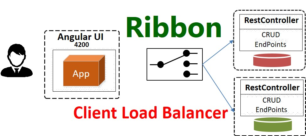 Using Ribbon for Client-Side Load Balancing (with Spring Boot)