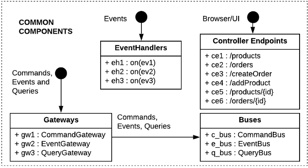 Figure 3 - Common Components of CQRS