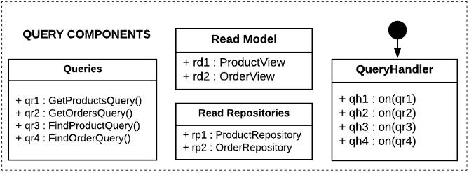 CQRS - Query Components