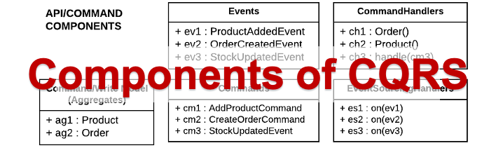 Ingredients of a CQRS  and Event Sourcing Application – A Simple Explanation
